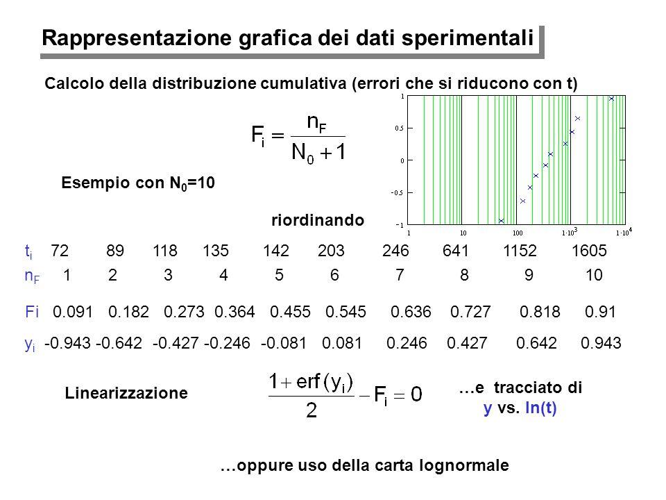 Rappresentazione grafica dei dati sperimentali