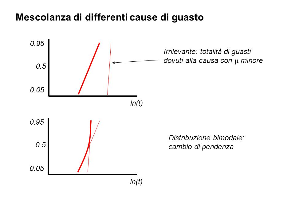 Mescolanza di differenti cause di guasto
