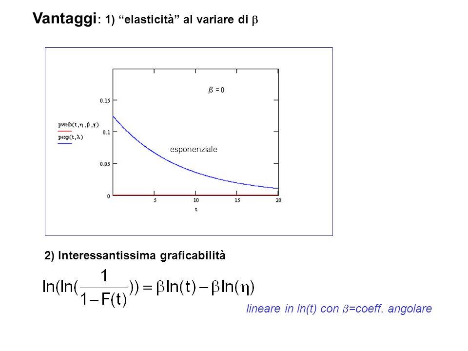Vantaggi: 1) elasticità al variare di b