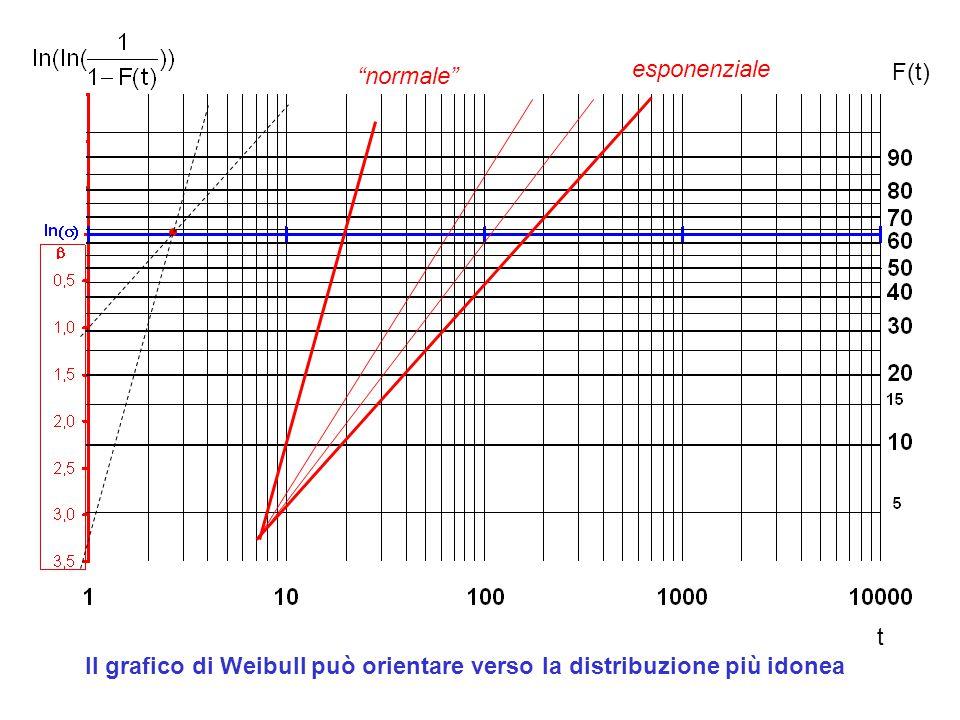 F(t) t esponenziale normale Il grafico di Weibull può orientare verso la distribuzione più idonea