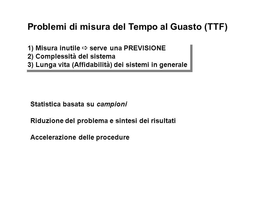 Problemi di misura del Tempo al Guasto (TTF)