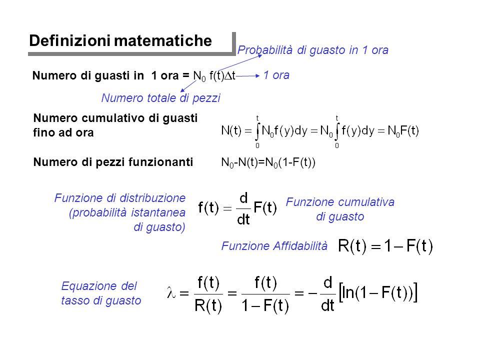 Definizioni matematiche