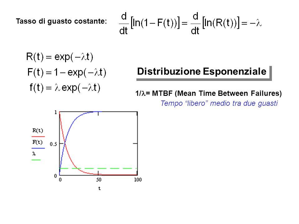 Distribuzione Esponenziale