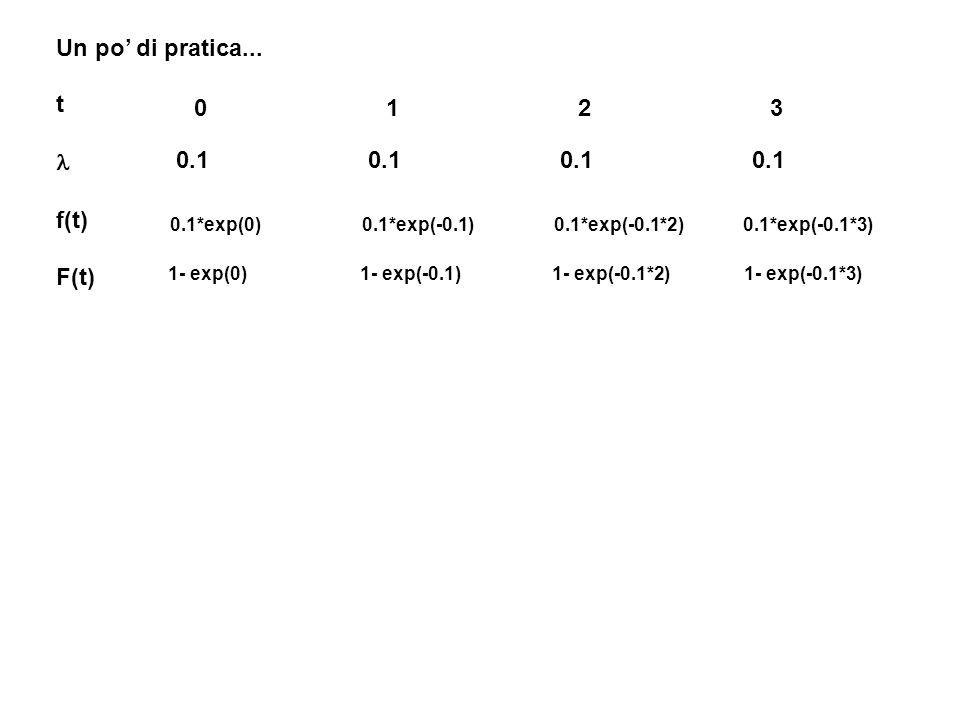 Un po' di pratica... t 0 1 2 3 l f(t) 0.1 0.1 0.1 0.1 F(t)