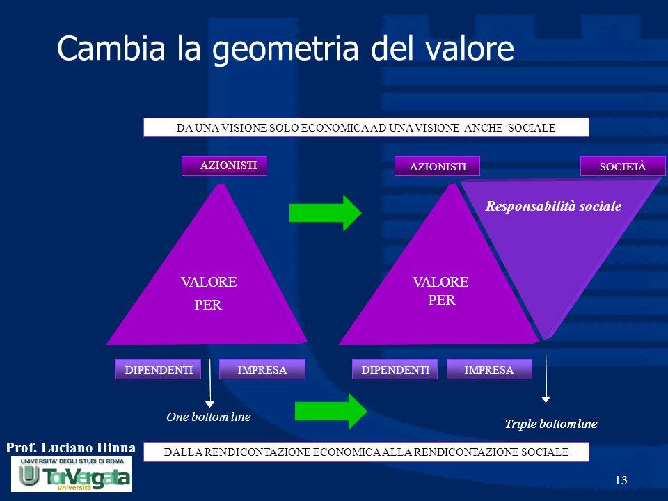 Cambia la geometria del valore