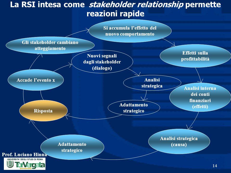 La RSI intesa come stakeholder relationship permette reazioni rapide