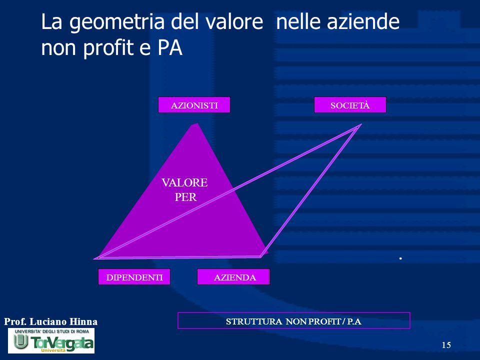 La geometria del valore nelle aziende non profit e PA