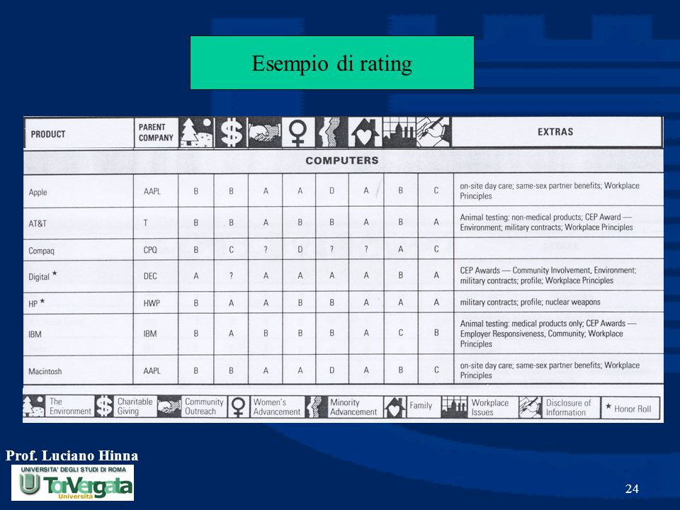 Esempio di rating Prof. Luciano Hinna