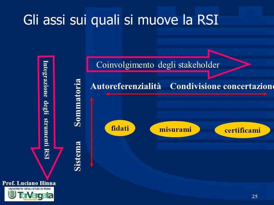 Gli assi sui quali si muove la RSI