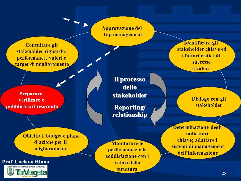 Il processo dello stakeholder Reporting/ relationship