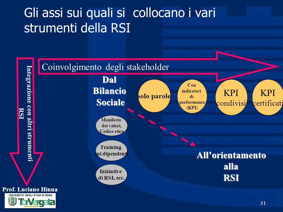 Gli assi sui quali si collocano i vari strumenti della RSI