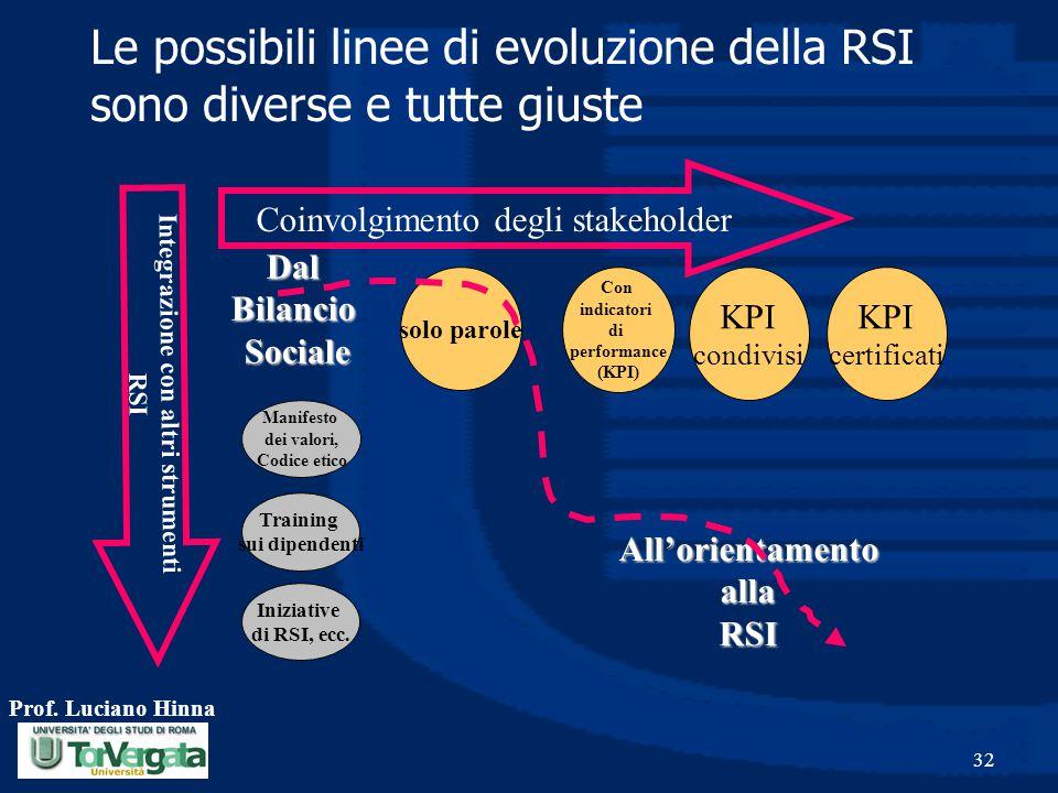 Le possibili linee di evoluzione della RSI sono diverse e tutte giuste