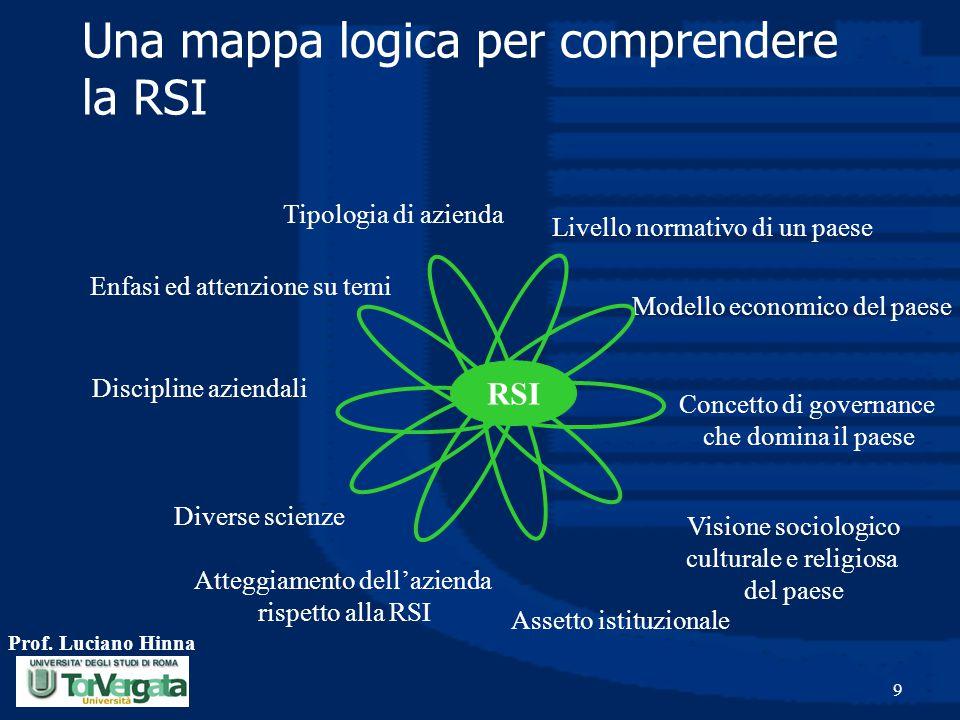 Una mappa logica per comprendere la RSI
