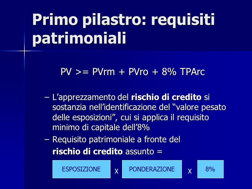 Primo pilastro: requisiti patrimoniali