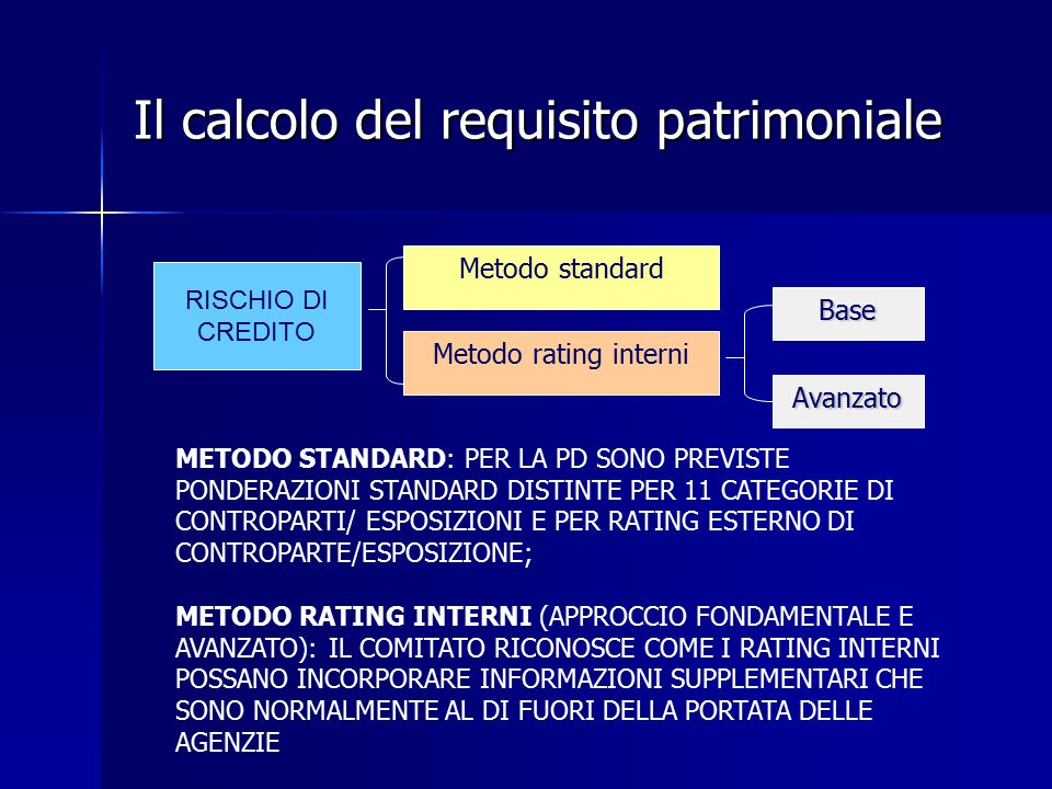 Il calcolo del requisito patrimoniale