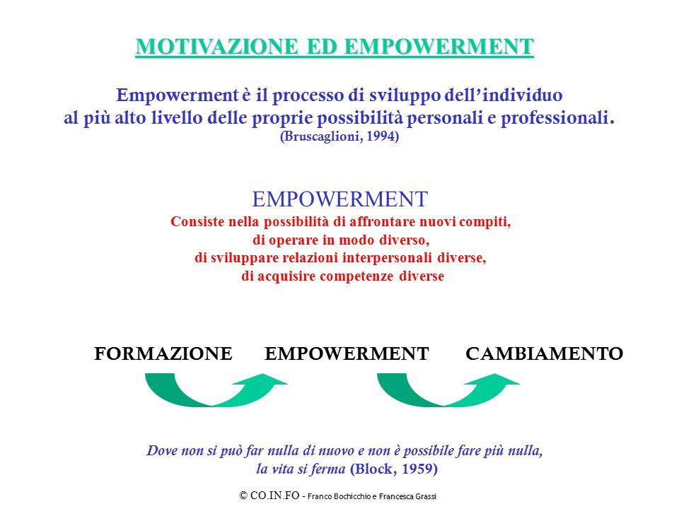 MOTIVAZIONE ED EMPOWERMENT