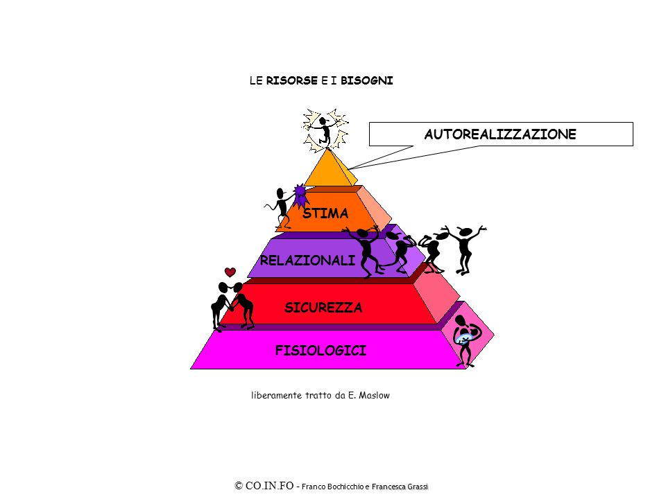 AUTOREALIZZAZIONE STIMA RELAZIONALI SICUREZZA FISIOLOGICI