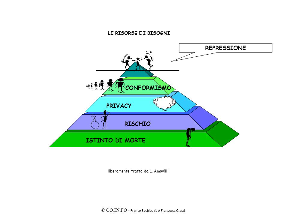 REPRESSIONE CONFORMISMO PRIVACY RISCHIO ISTINTO DI MORTE