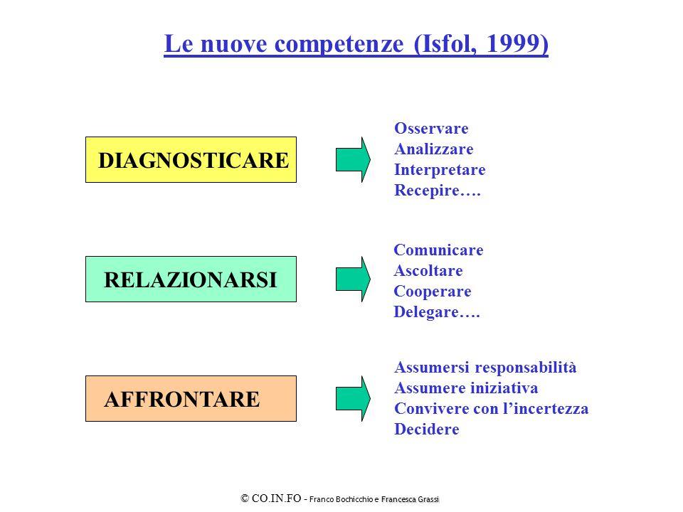 Le nuove competenze (Isfol, 1999)