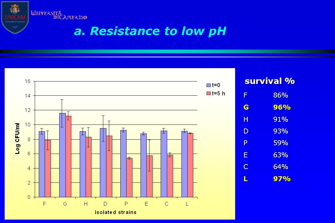 a. Resistance to low pH survival % F 86% G 96% H 91% D 93% P 59% E 63%