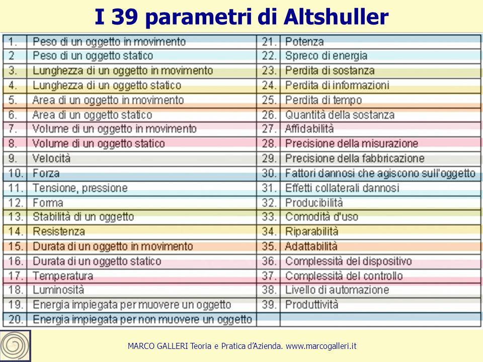 I 39 parametri di Altshuller