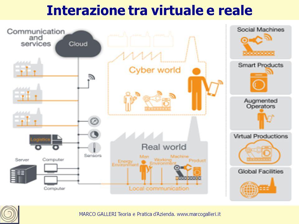 Interazione tra virtuale e reale