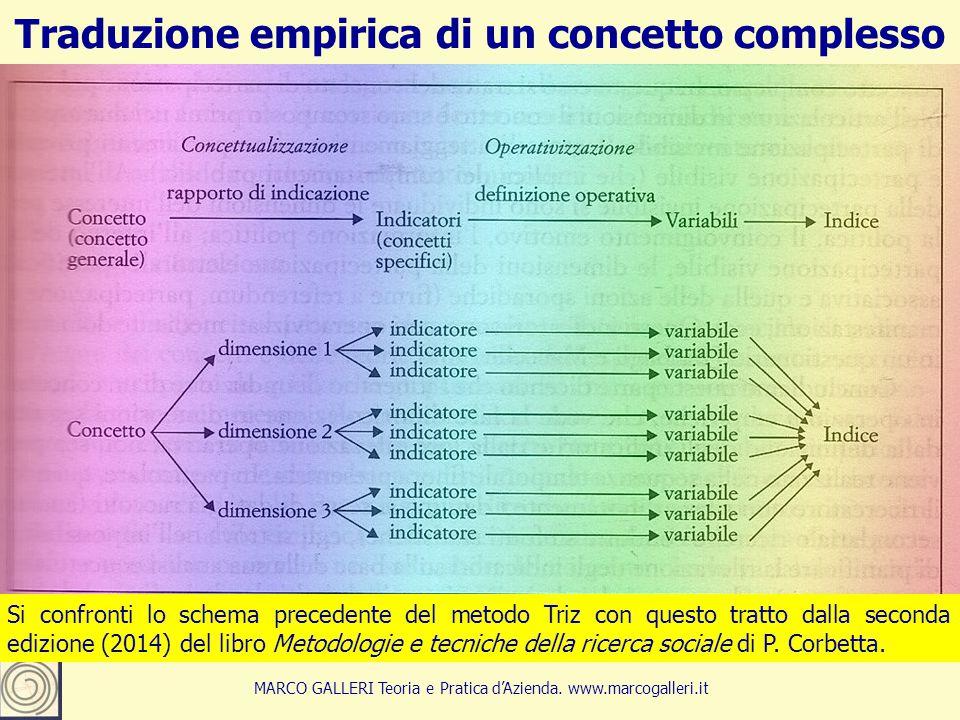 Traduzione empirica di un concetto complesso