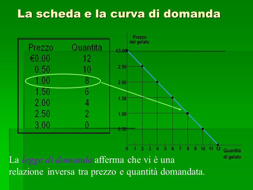 La scheda e la curva di domanda