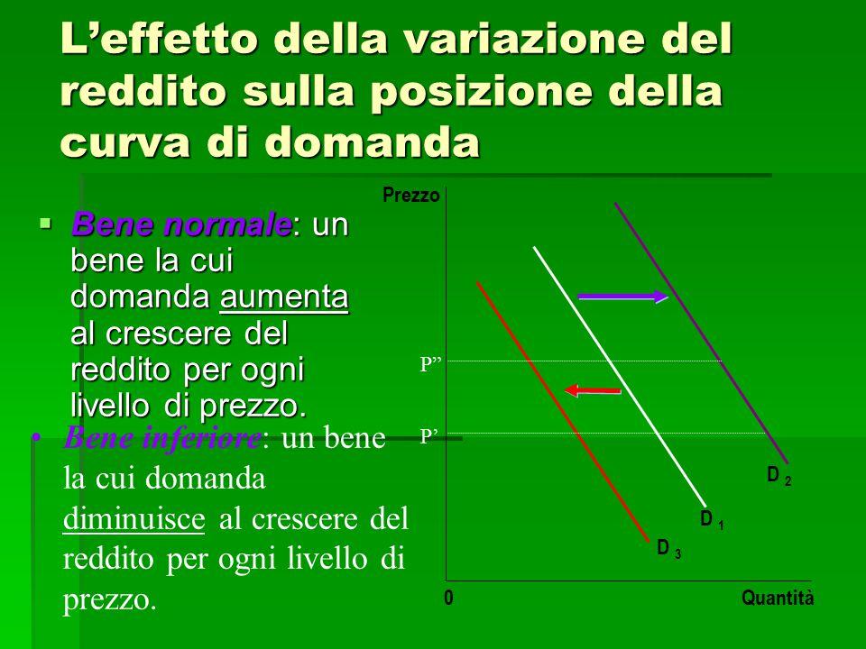 L'effetto della variazione del reddito sulla posizione della curva di domanda