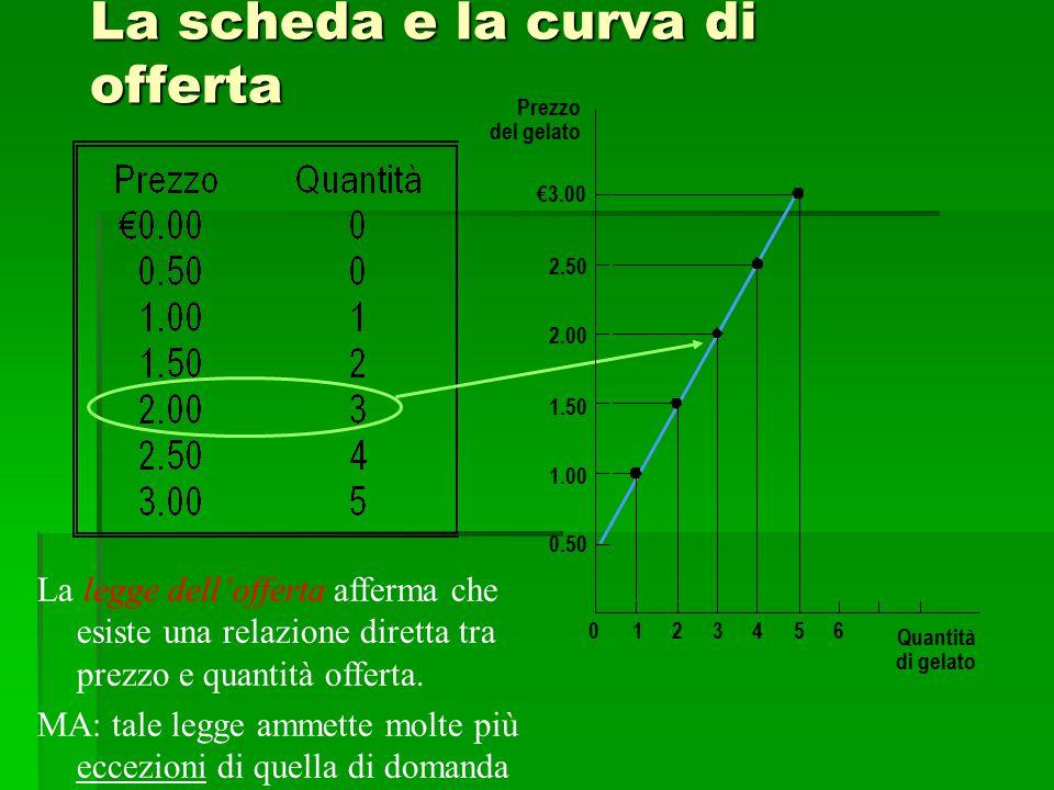 La scheda e la curva di offerta