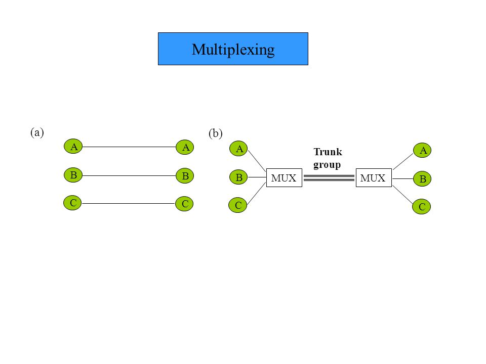 Multiplexing (a) (b) A A A Trunk group A B B B MUX MUX B C C C C