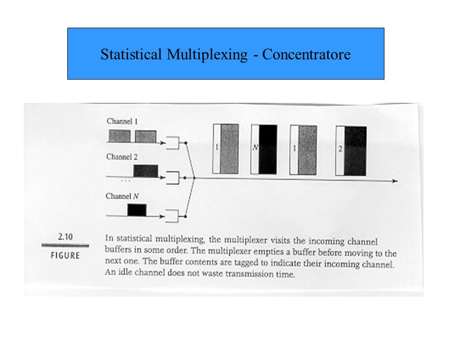 Statistical Multiplexing - Concentratore