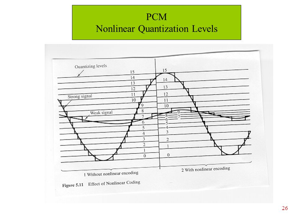 Nonlinear Quantization Levels