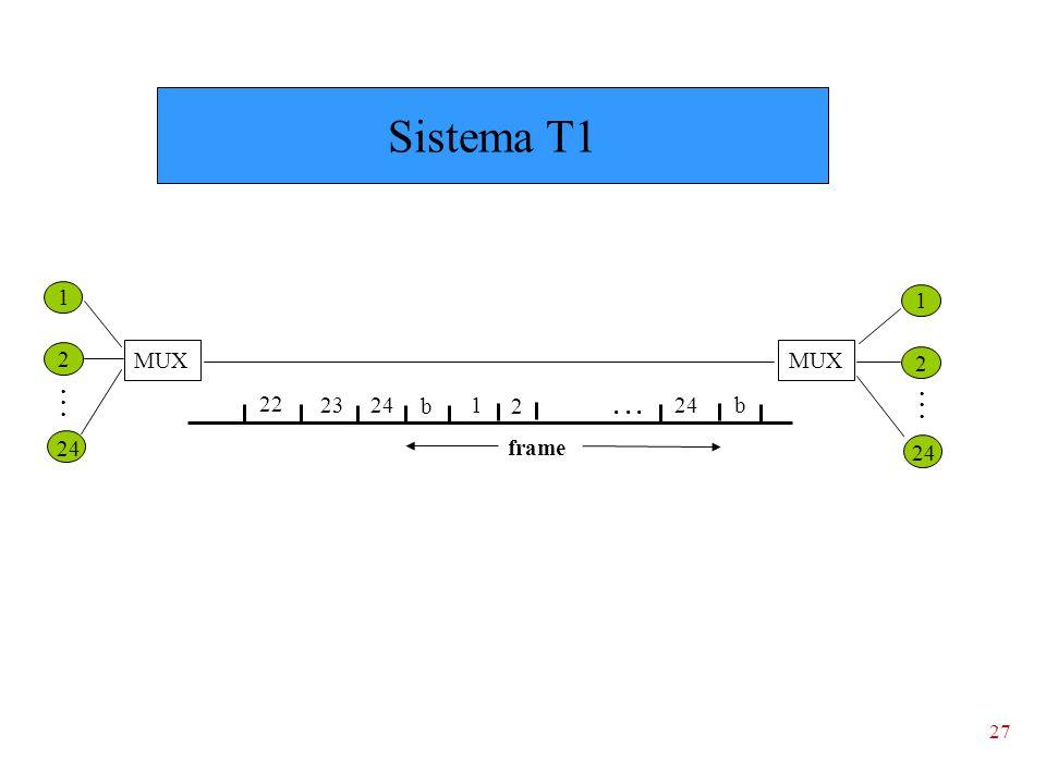 Sistema T1 1 1 2 MUX MUX 2 . . . . . . 22 23 24 b 1 2 . . . 24 b 24 frame 24