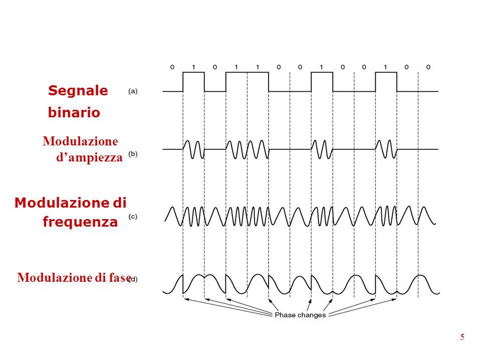 Modulazione d'ampiezza Modulazione di frequenza