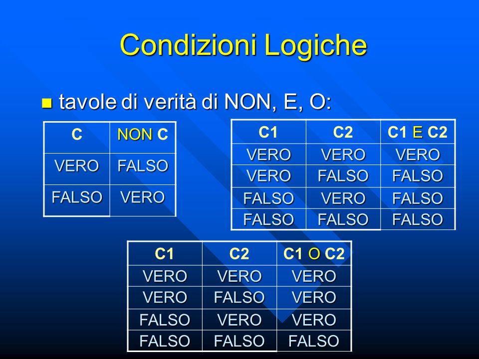 Condizioni Logiche tavole di verità di NON, E, O: C NON C VERO FALSO