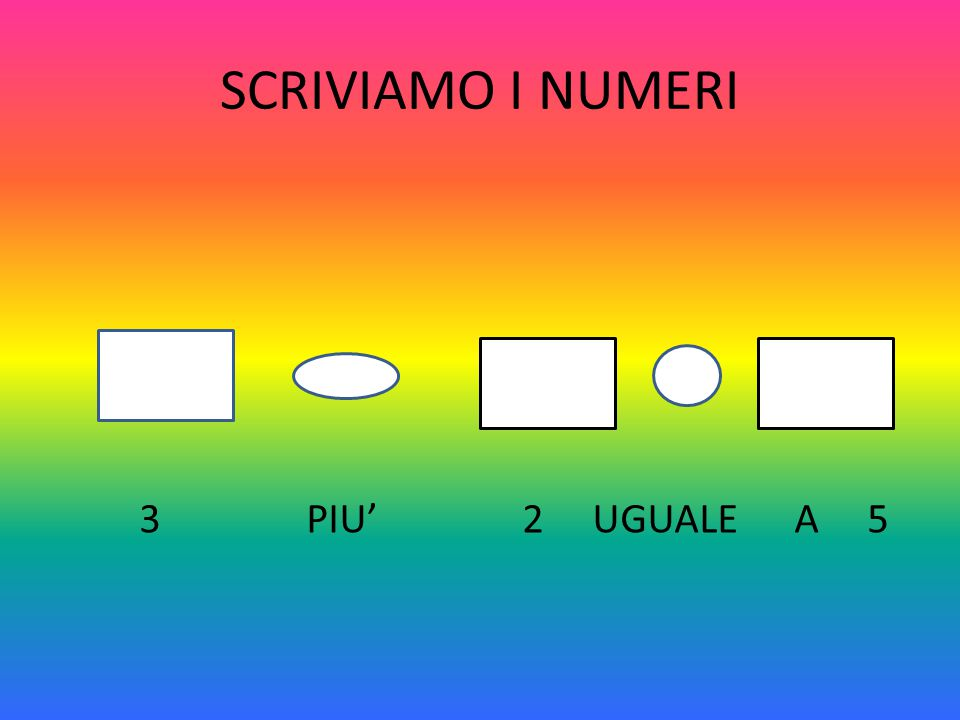 SCRIVIAMO I NUMERI 3 PIU' 2 UGUALE A 5