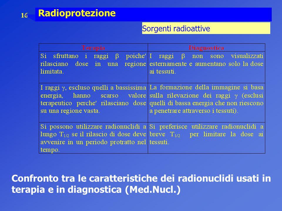 Confronto tra le caratteristiche dei radionuclidi usati in