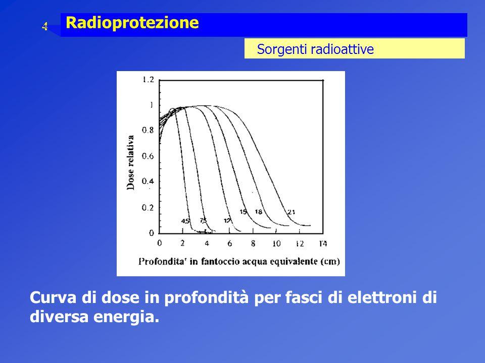 Curva di dose in profondità per fasci di elettroni di diversa energia.