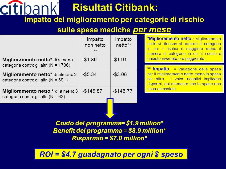 Risultati Citibank: Impatto del miglioramento per categorie di rischio