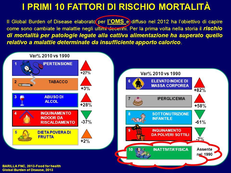 I PRIMI 10 FATTORI DI RISCHIO MORTALITÀ