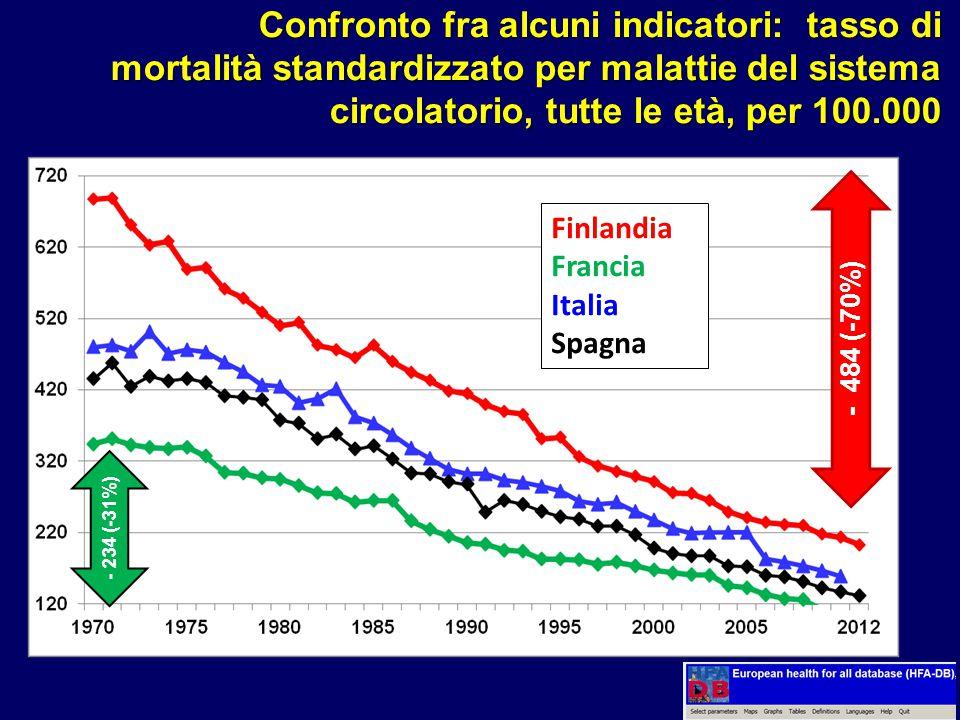 Confronto fra alcuni indicatori: tasso di mortalità standardizzato per malattie del sistema circolatorio, tutte le età, per 100.000