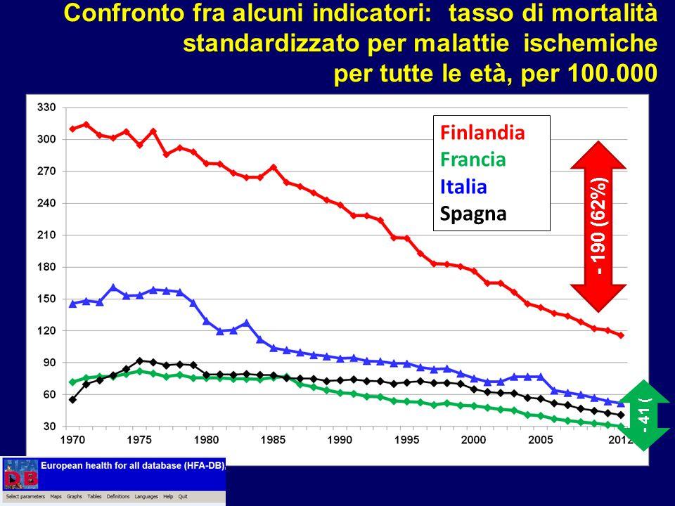 Confronto fra alcuni indicatori: tasso di mortalità standardizzato per malattie ischemiche