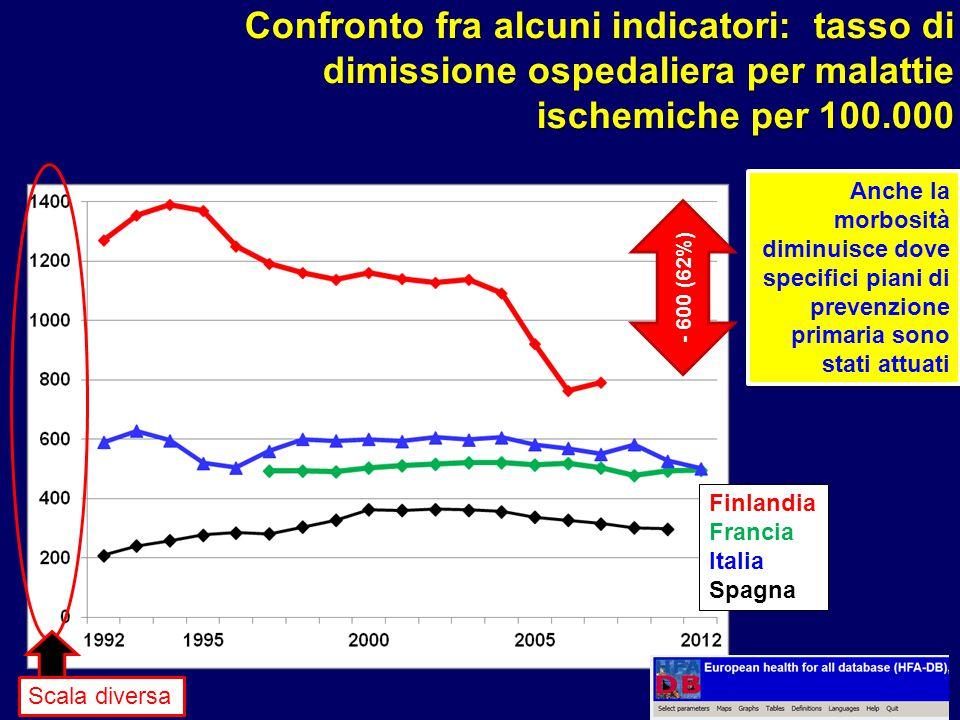 Confronto fra alcuni indicatori: tasso di dimissione ospedaliera per malattie ischemiche per 100.000