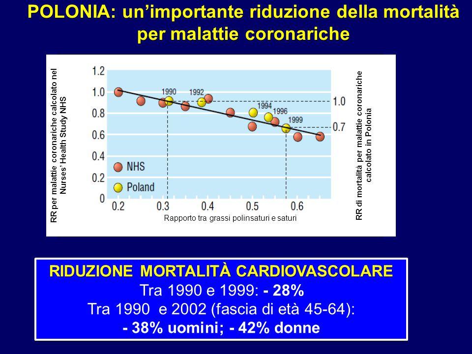 POLONIA: un'importante riduzione della mortalità