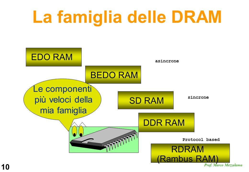 La famiglia delle DRAM EDO RAM BEDO RAM Le componenti più veloci della
