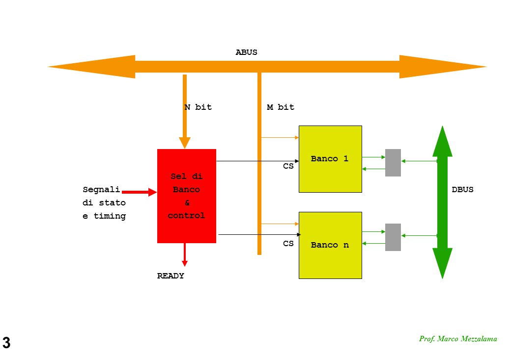 ABUS N bit M bit Banco 1 Sel di Banco & control CS Segnali di stato e timing DBUS Banco n CS READY
