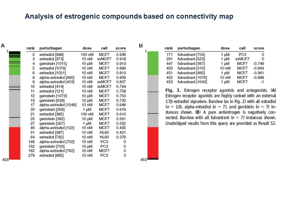 Analysis of estrogenic compounds based on connectivity map