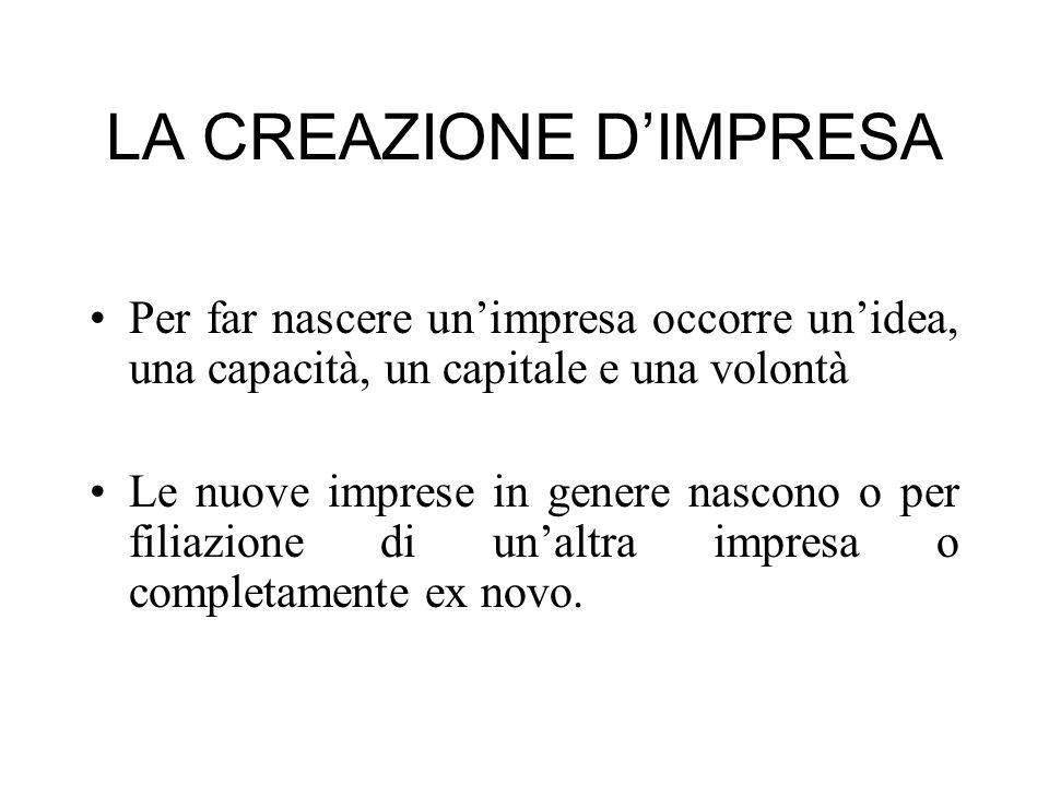LA CREAZIONE D'IMPRESA