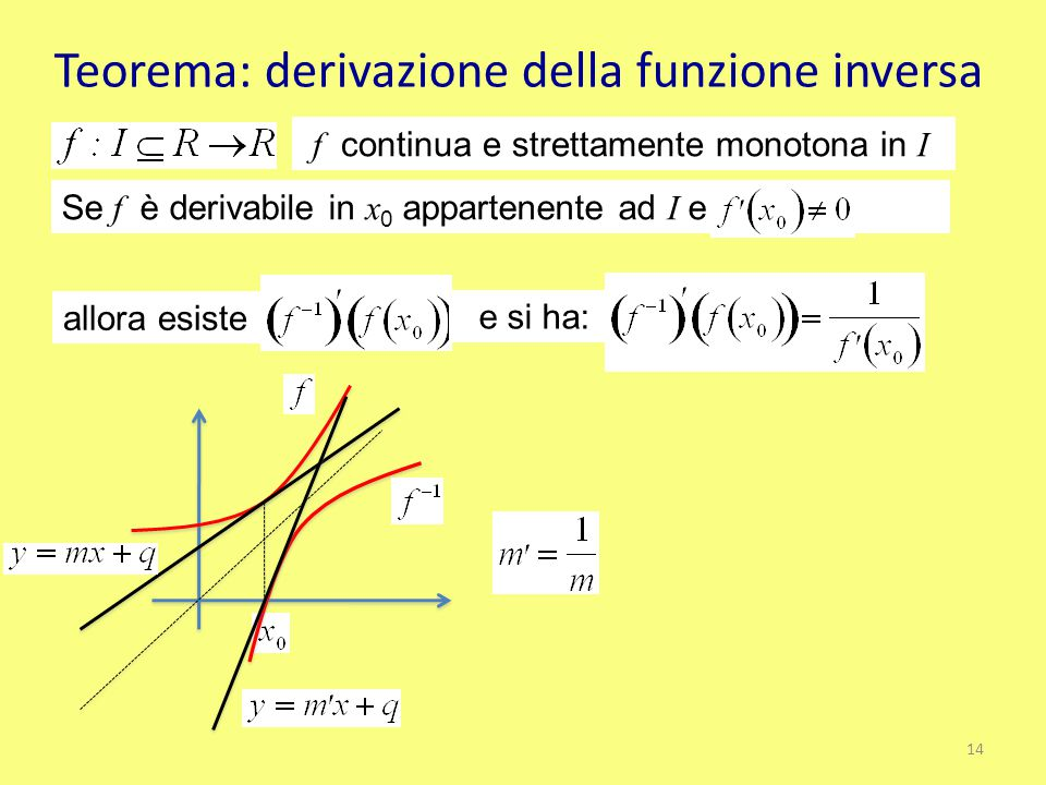 Teorema: derivazione della funzione inversa